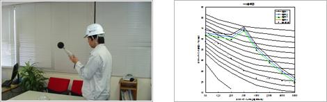 騒音測定状況・オクターブ分析騒音(NC曲線)の写真