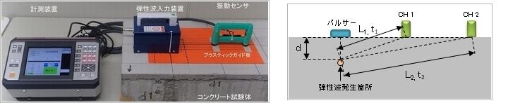 測定装置・音速測定状況調査のイメージ写真