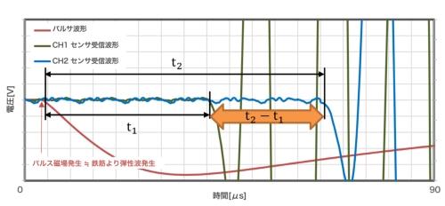 受信波形と伝達時間差